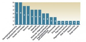 Focus area for the 50 most cited biotechnology patents, 2010-2014