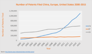 Number of Patents Filed in China, US, and Europe 2000-2015