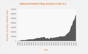 Chart of Historical Patent Filing Growth in the US