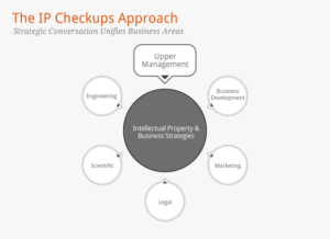 IP Checkups integrated approach to strategic intellectual property management engages multi-disciplinary departments to align intellectual property rights with R&D, and business objectives.