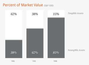 Percent of Market Value