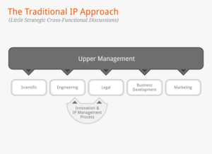 The traditional, top down approach to managing Intellectual Property.