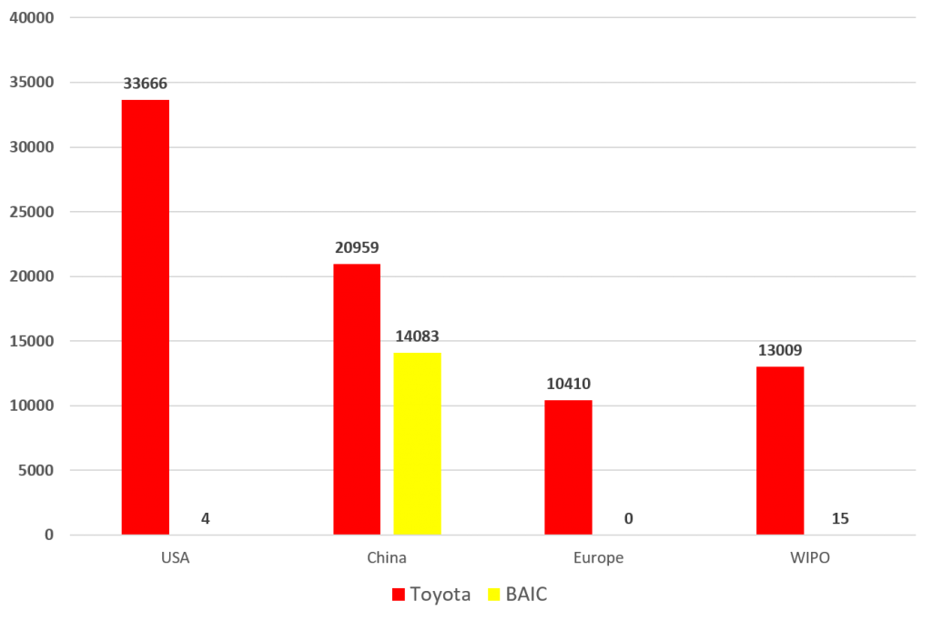 Toyota vs. BAIC Group World Wide Patents Since 2010