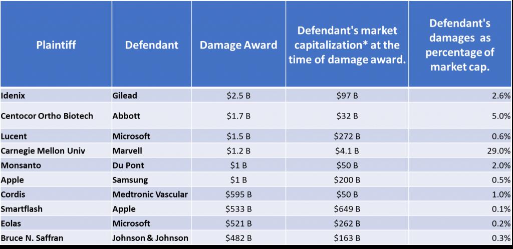 Top US Patent Litigation Awards