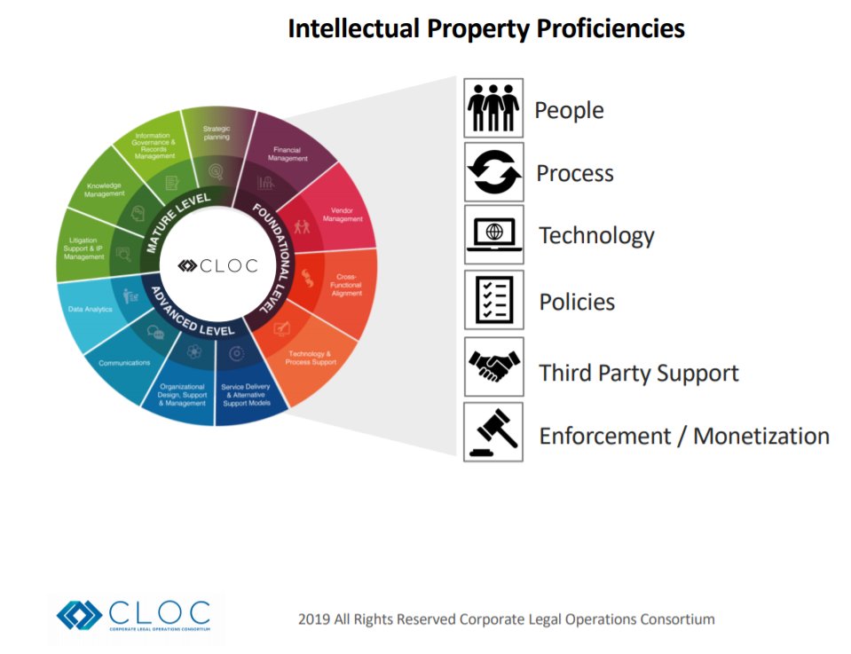 Corporate Legal Operations Consortium - Intellectual Property Proficiency Matrix